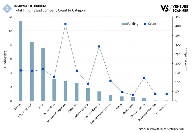 Insurance Technology Total Category Funding