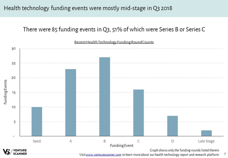 Health Technology Recent Funding Rounds