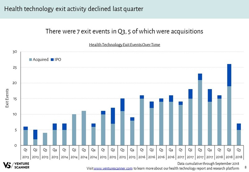 Health Technology Recent Exit Events