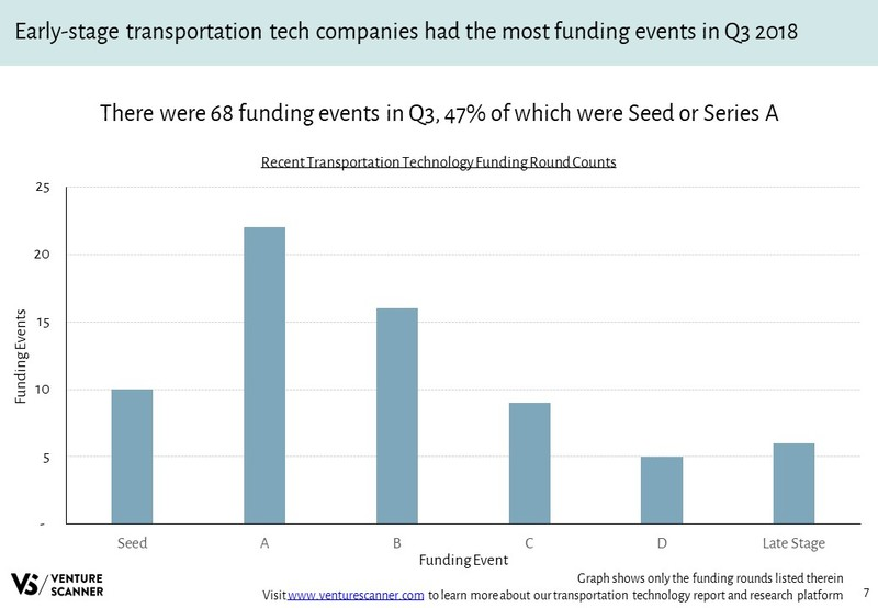 Transportation Technology Funding Round Counts