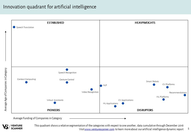 Artificial Intelligence Innovation Quadrant