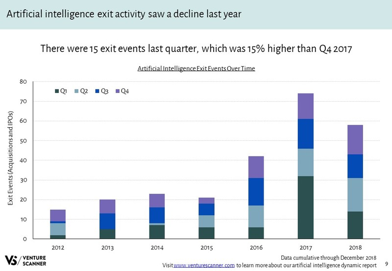 Artificial Intelligence Exits Over Time