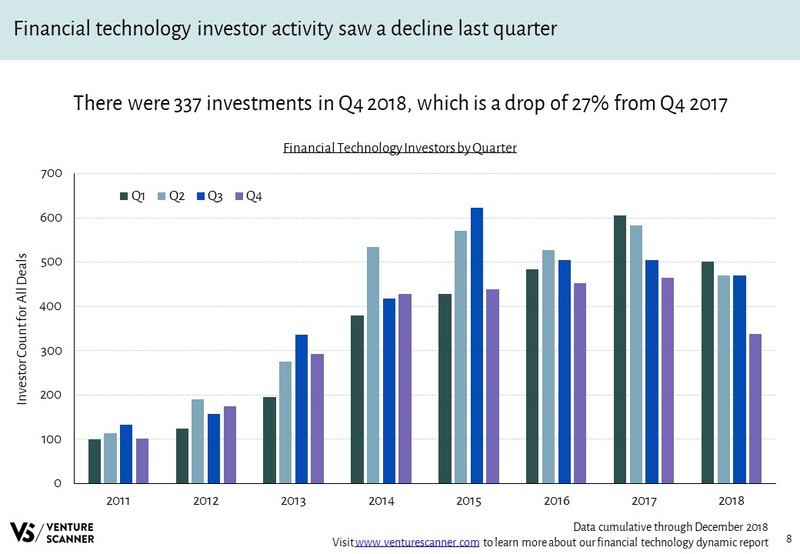 Financial Technology Investors Over Time