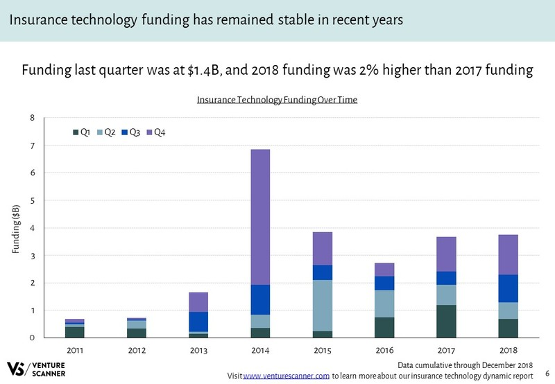 Insurance Technology Funding Over Time