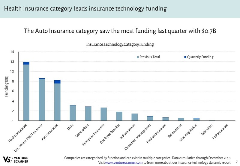 Insurance Technology Funding by Category