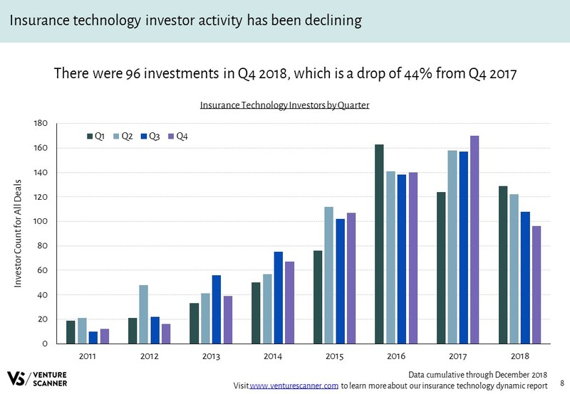 Insurance Technology Investors Over Time