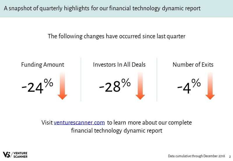 Financial Technology Quarterly Highlights