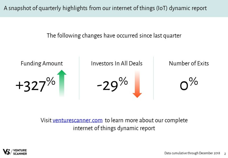 IoT Quarterly Highlights
