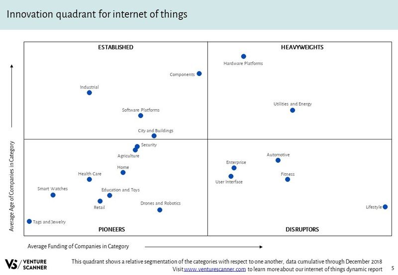 IoT Innovation Quadrant