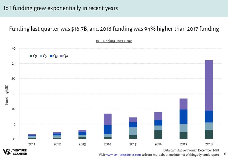 IoT Funding Over Time