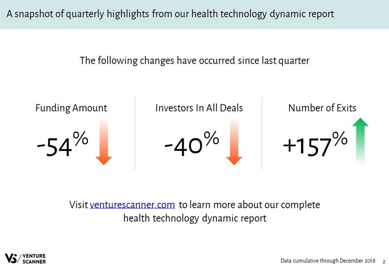 Health Technology Quarterly Highlights