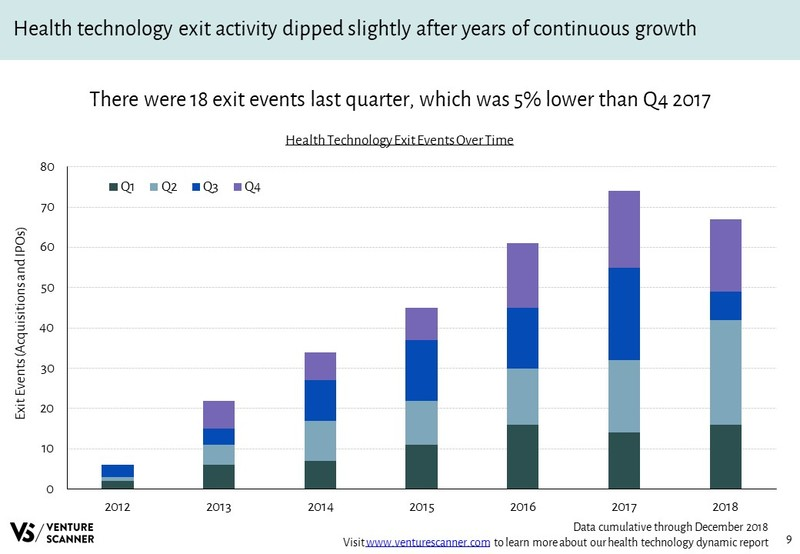 Health Technology Exits Over Time