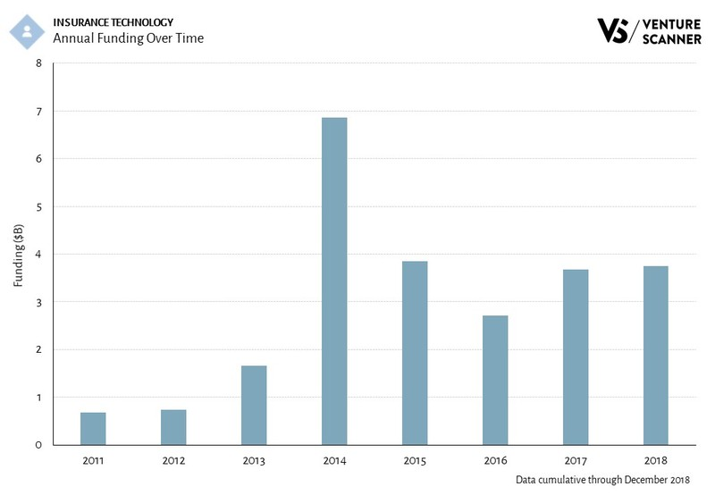 InsurTech Annual Funding Over Time