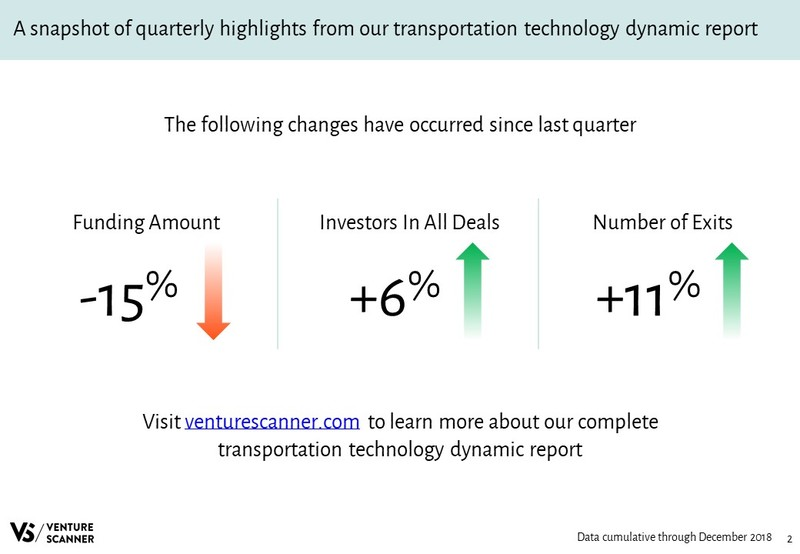 Transportation Technology Quarterly Highlights