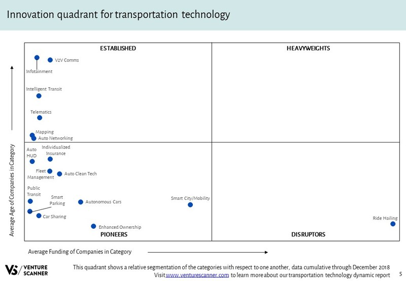 Transportation Technology Innovation Quadrant