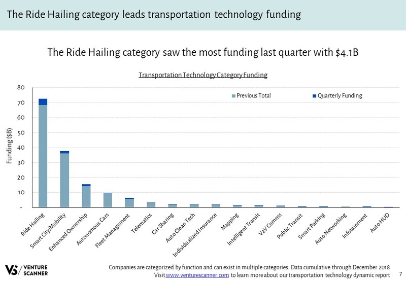 Transportation Technology Funding by Category