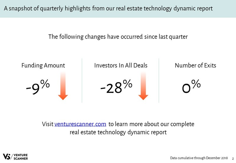 Real Estate Technology Quarterly Highlights