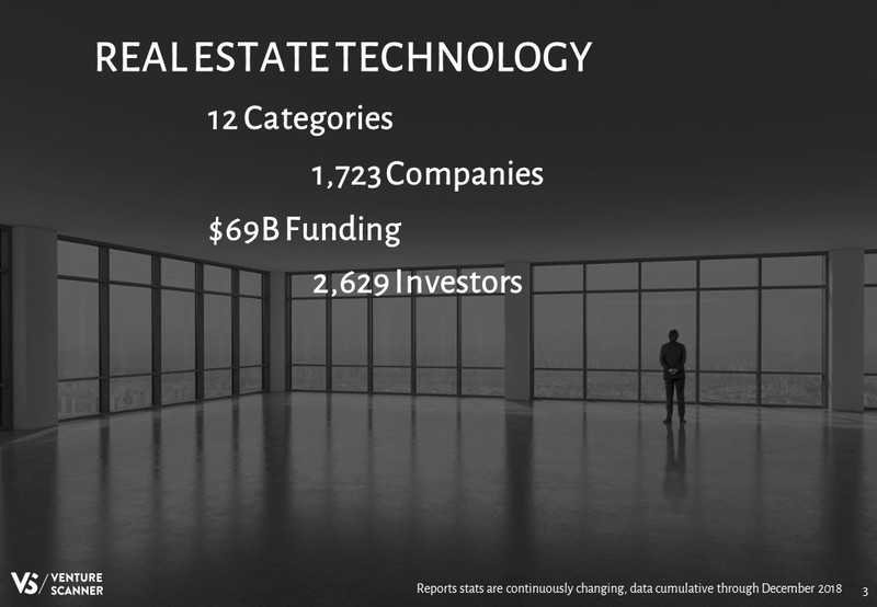 Real Estate Technology Sector Summary