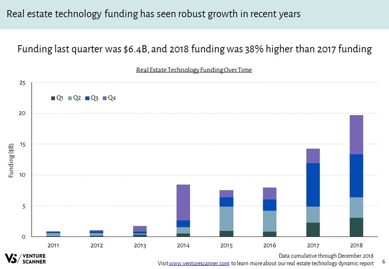 Real Estate Technology Funding Over Time