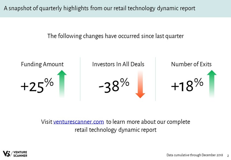 Retail Technology Quarterly Highlights