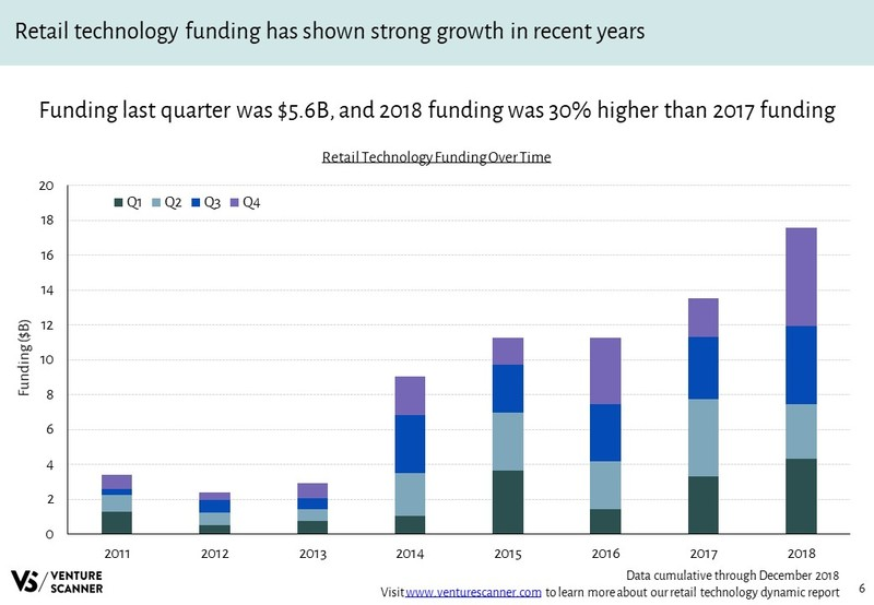 Retail Technology Funding Over Time