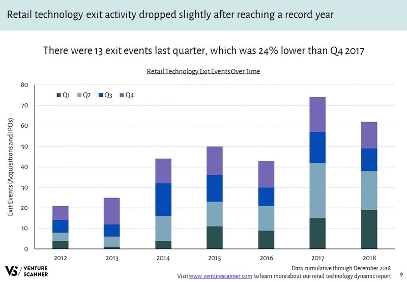 Retail Technology Exits Over Time