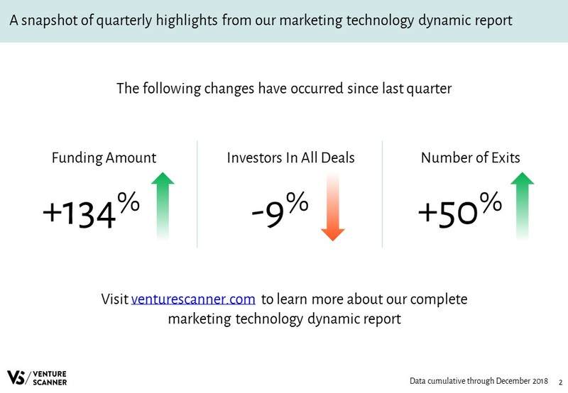 Marketing Technology Quarterly Highlights
