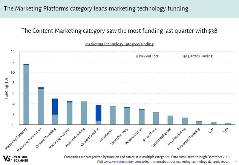 Marketing Technology Funding By Category