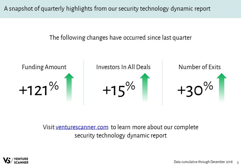 Security Technology Quarterly Highlights