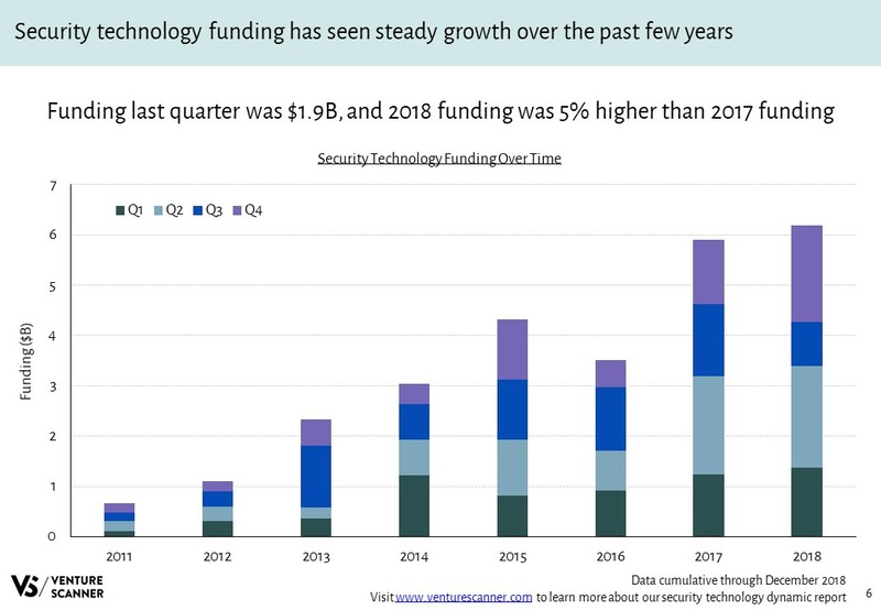 Security Technology Funding Over Time