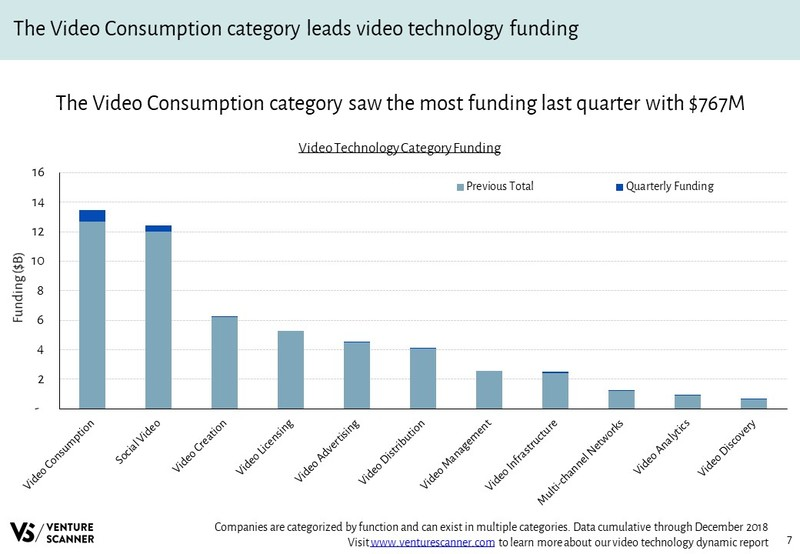 Video Technology Funding By Category