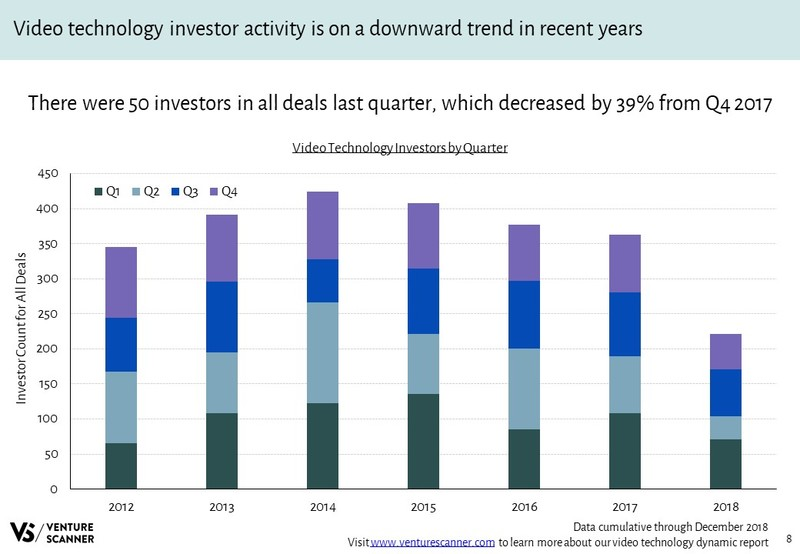 Video Technology Investors Over Time