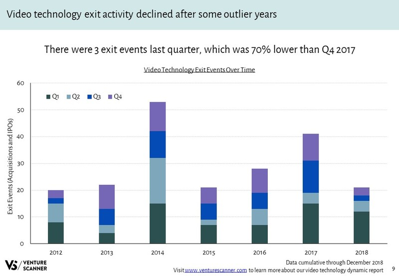 Video Technology Exits Over Time