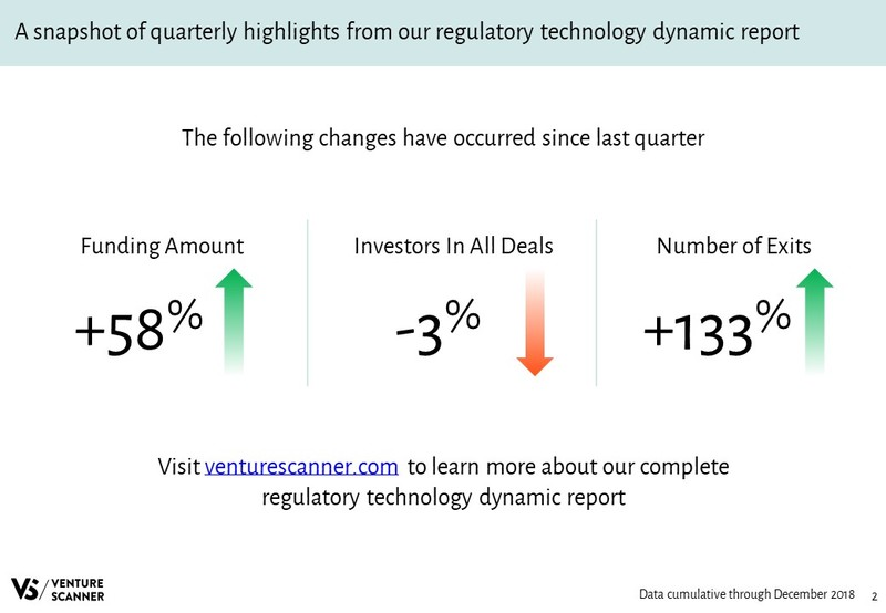 Regulatory Technology Quarterly Highlights