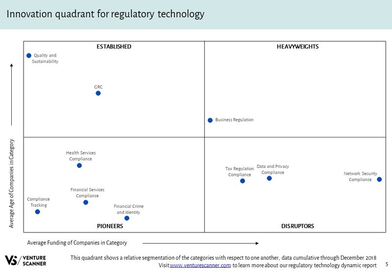 Regulatory Technology Innovation Quadrant
