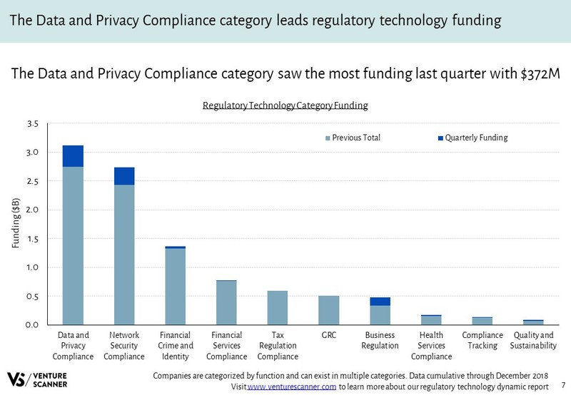 Regulatory Technology Funding By Category