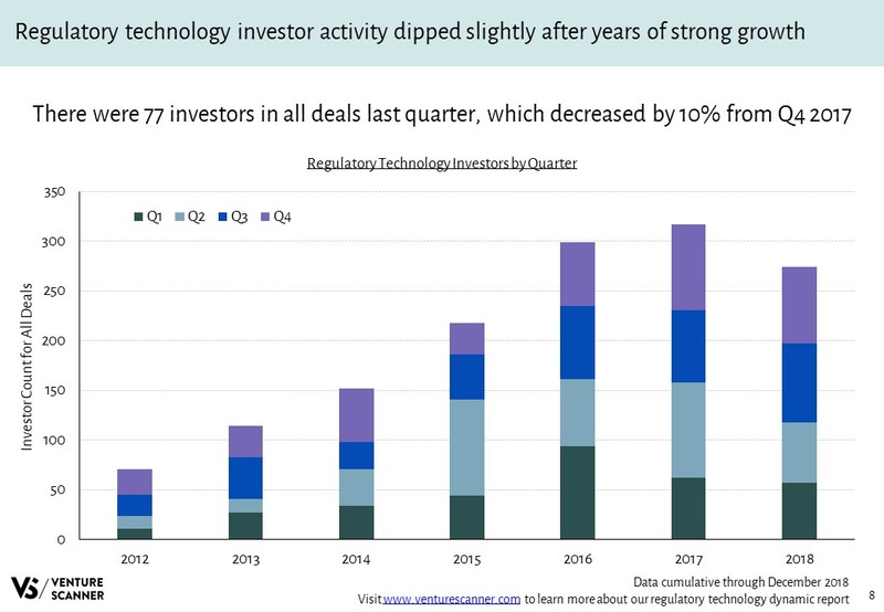 Regulatory Technology Investors Over Time