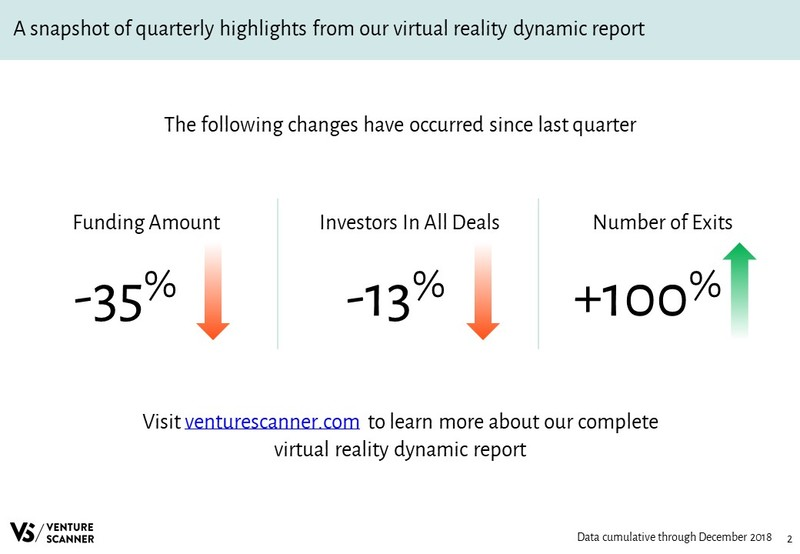 Virtual Reality Quarterly Highlights