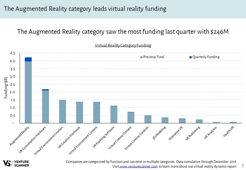 Virtual Reality Funding By Category