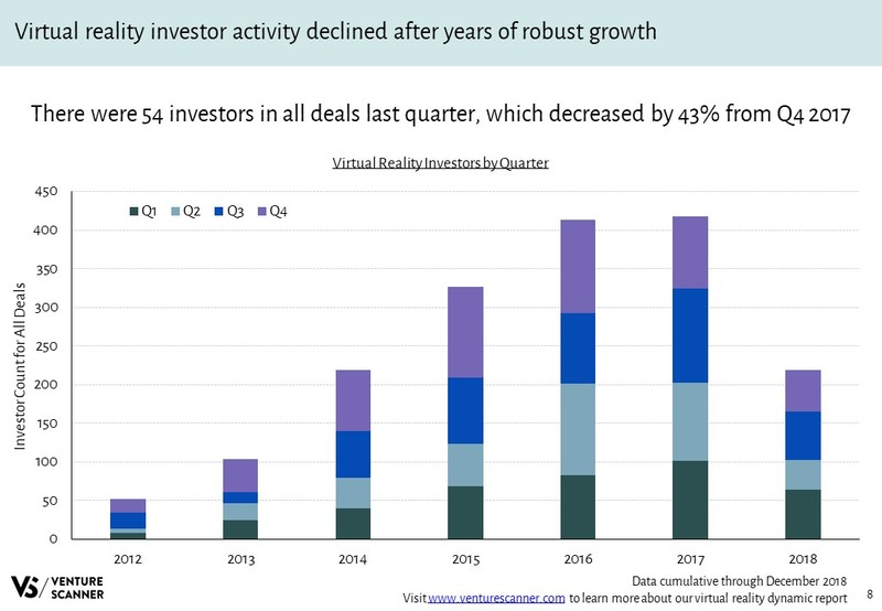 Virtual Reality Investors Over Time