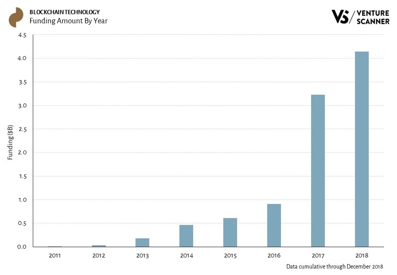 Blockchain Technology Funding Amount By Year