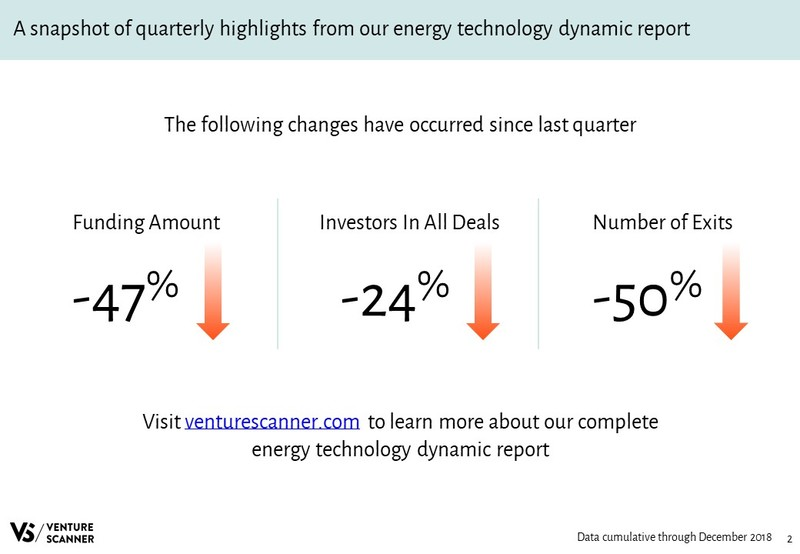 Energy Technology Quarterly Highlights