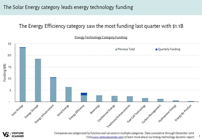 Energy Technology Funding By Category