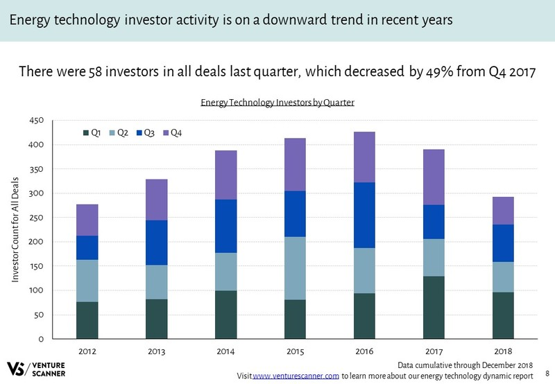 Energy Technology Investors Over Time