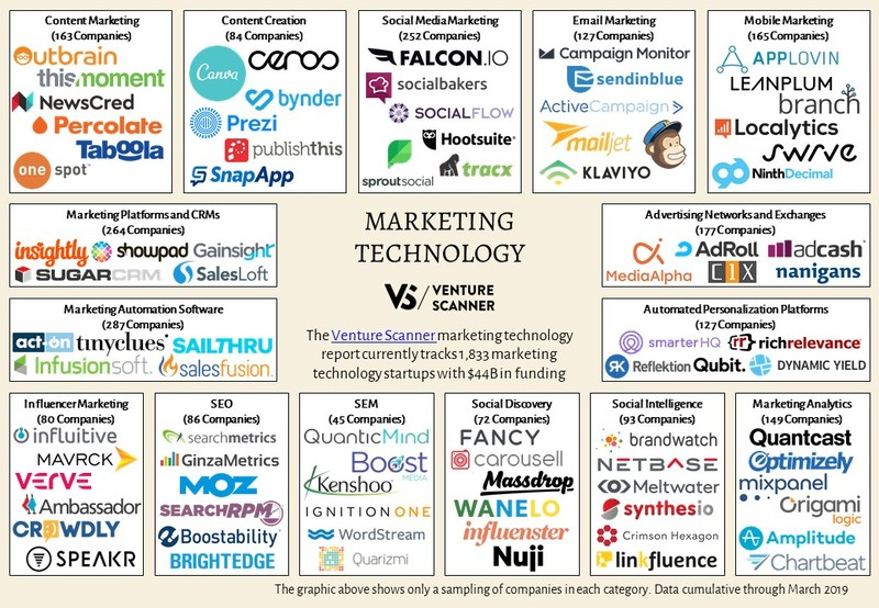 Marketing Technology Logo Map