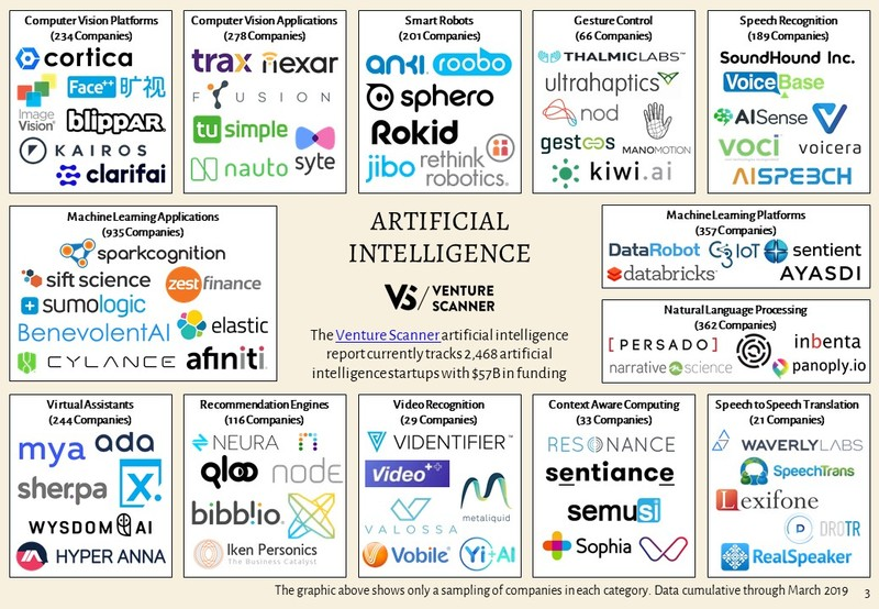 Artificial Intelligence Sector Map