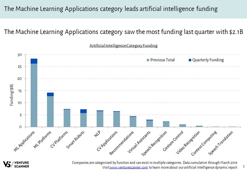 Artificial Intelligence Funding By Category