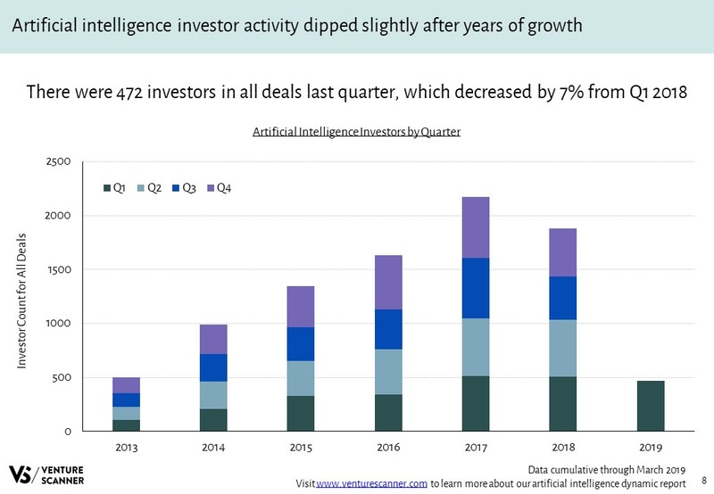 Artificial Intelligence Investors Over Time