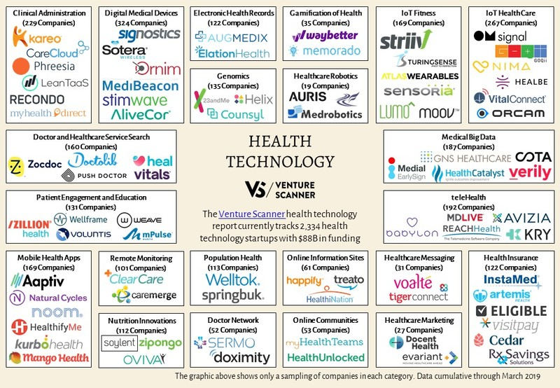 Health Technology Logo Map