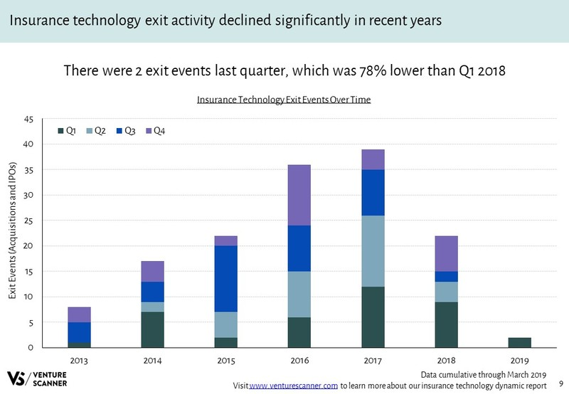 Insurance Technology Exits Over Time